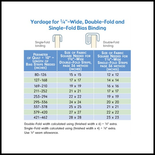 Quilting Tips: Calculating Yardage For Bias Binding